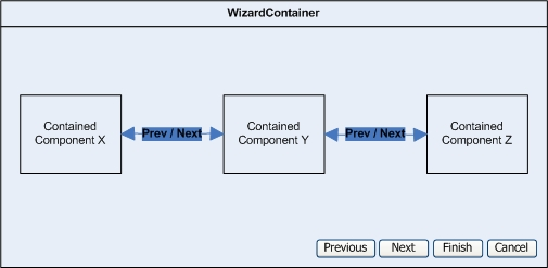 wizard-container-component-overview
