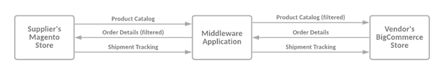 magento-order-fulfillment-middleware-application